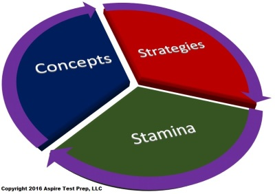 Critical elements of test prep:  concepts, strategies and stamina